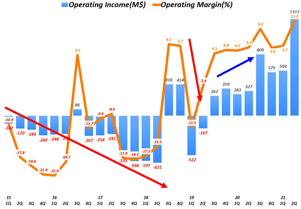 테슬라 실적, 분기별 테슬라 영업이익 및 영업이익률 추이( ~ 2021년 2분기), Graph by Happist