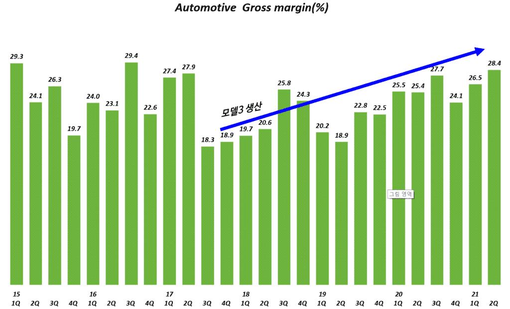 테슬라 실적, 분기별 테슬라 자동차 부문 매출총이익률( ~ 21년 2분기), Tesla Automotive Gross Profit margin(%), Graph by Happist