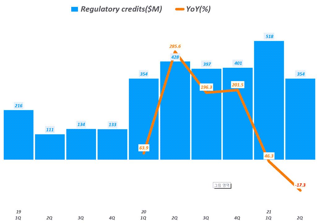 테슬라 실적, 분기별 테슬라 regulatory credits(탄소배출권) 추이( ~ 2021년 2분기), Tesla Querterly regulatory credits & YoY growth tate, Graph by Happist
