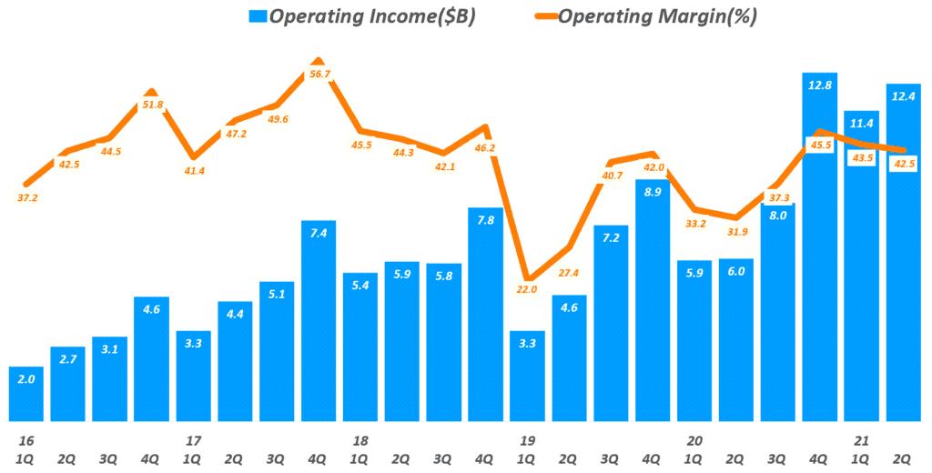 페이스북 실적, 분기별 페이스북 영업이익 추이( ~ 2021년 2분기), Facebook quarterly Operating Income & Operating margin(%), Graph by Happist