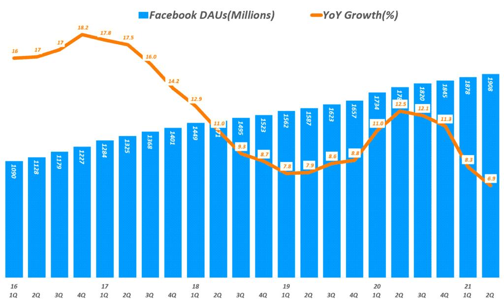 페이스북 실적, 분기별 페이스북 일 사용자 추이( ~ 21년 2분기), Facebook DAUs & YoY Growth Rate, Graph by Happist