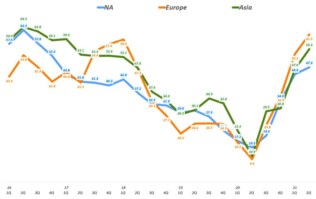 페이스북 실적, 지역별 페이스북 매출 추이( ~ 21년 2분기), Facebook revenue & YoY Growth Rate by Area, Graph by Happist