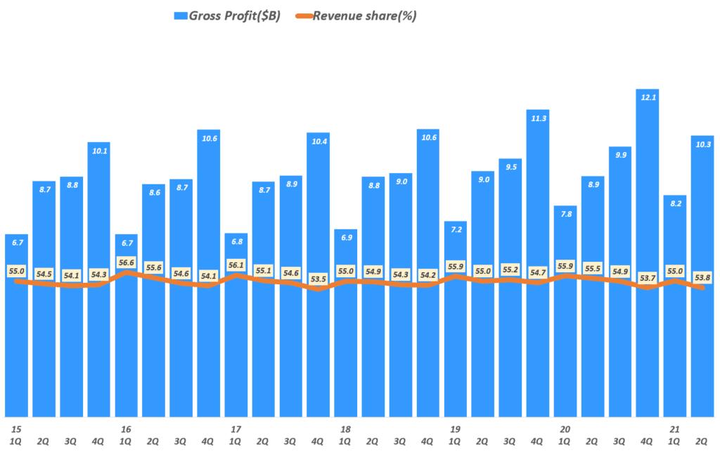 펩시 실적, 분기별 매출총이익 추이( ~ 21년 2분기), Graph by Happist