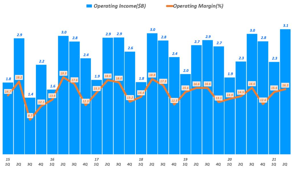 펩시 실적, 분기별 펩시 영업이익 추이( ~ 21년 2분기), Graph by Happist