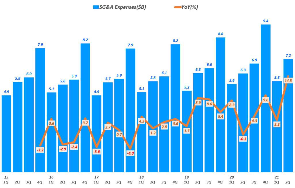 펩시 실적, 분기별 펩시 판매관리비 추이( ~ 21년 2분기), Graph by Happist