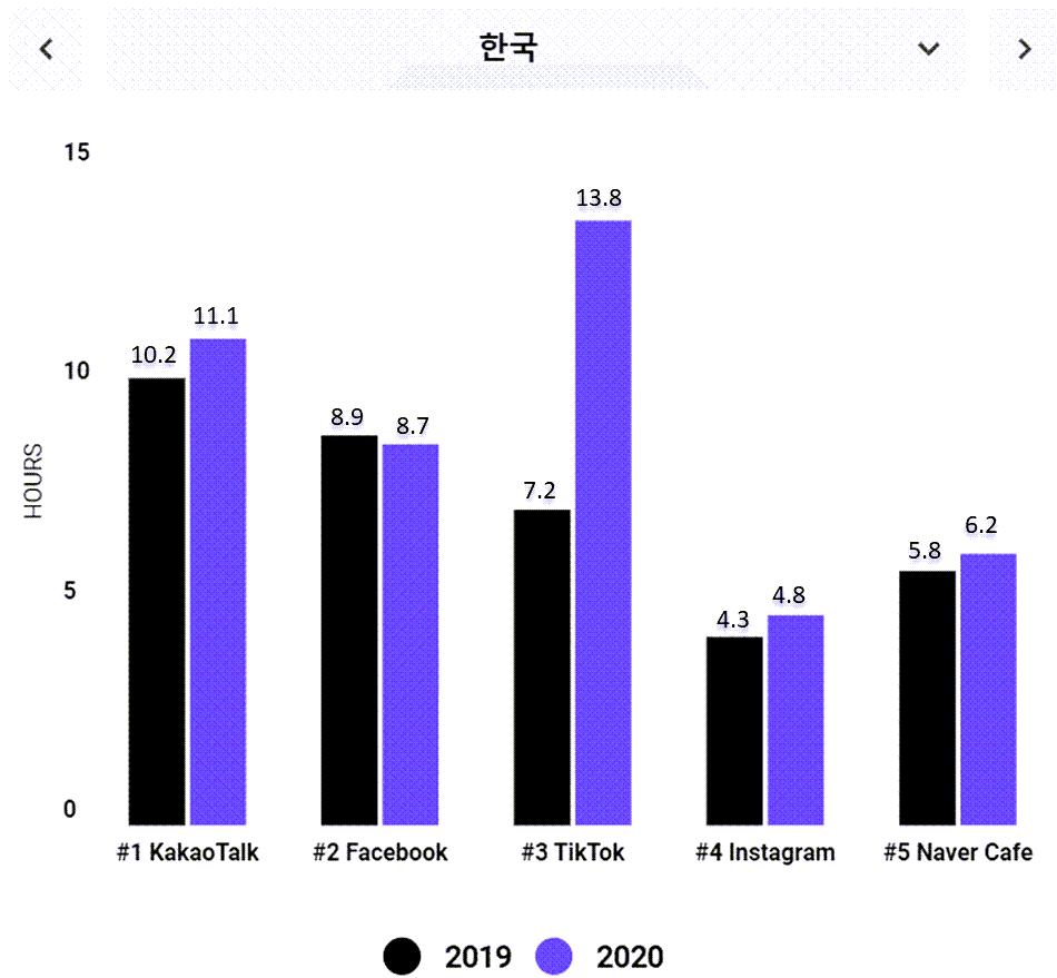 한국 소셜 앱 사용시간 증가 추이 사용시간 추가