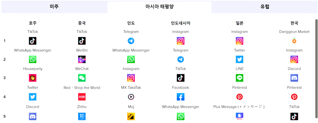 2020년 아시아 태평양 지역 소셜앱 사용시간 순위, Chart from APP ANNIE