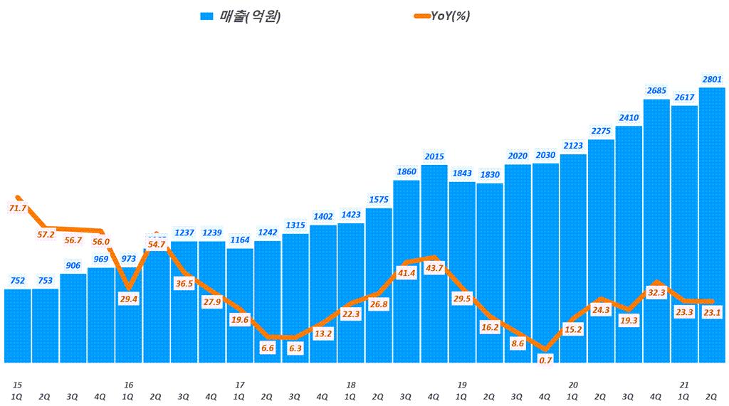 SK머티리얼즈 실적, 분기별 SK머티리얼즈 매출 및 전년비 성장률 추이( ~ 21년 2분기), Graph by Happist