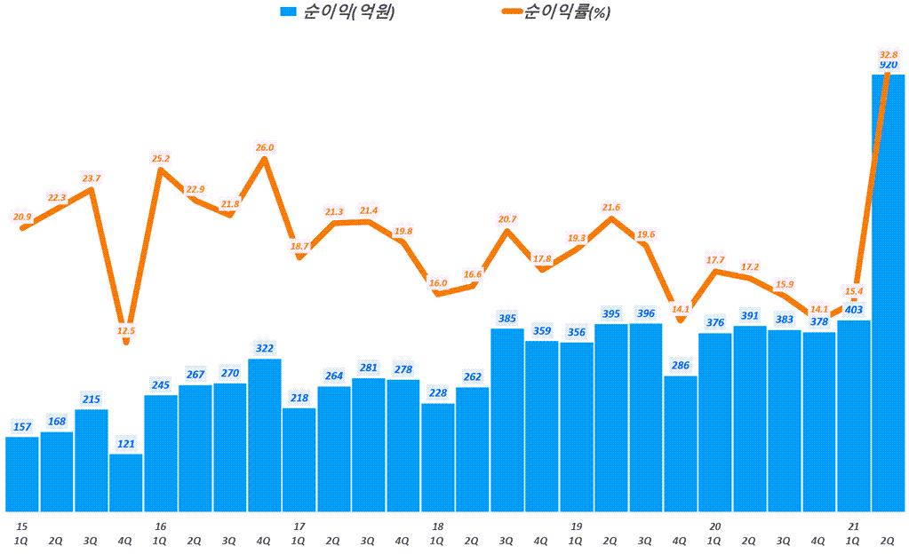 SK머티리얼즈 실적, 분기별 SK머티리얼즈 순이익 및 순이익률 추이( ~ 21년 2분기), Graph by Happist