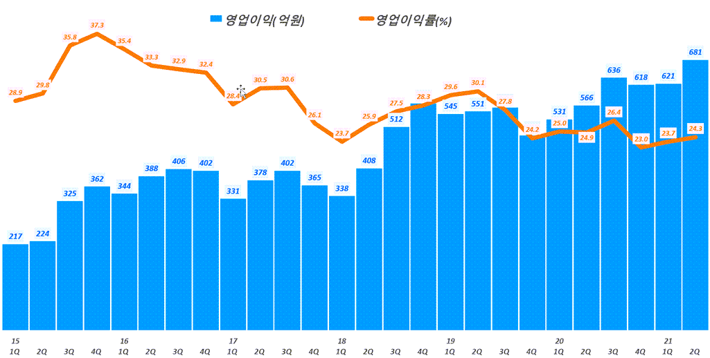SK머티리얼즈 실적, 분기별 SK머티리얼즈 영업이익 및 영업이익률 추이( ~ 21년 2분기), Graph by Happist
