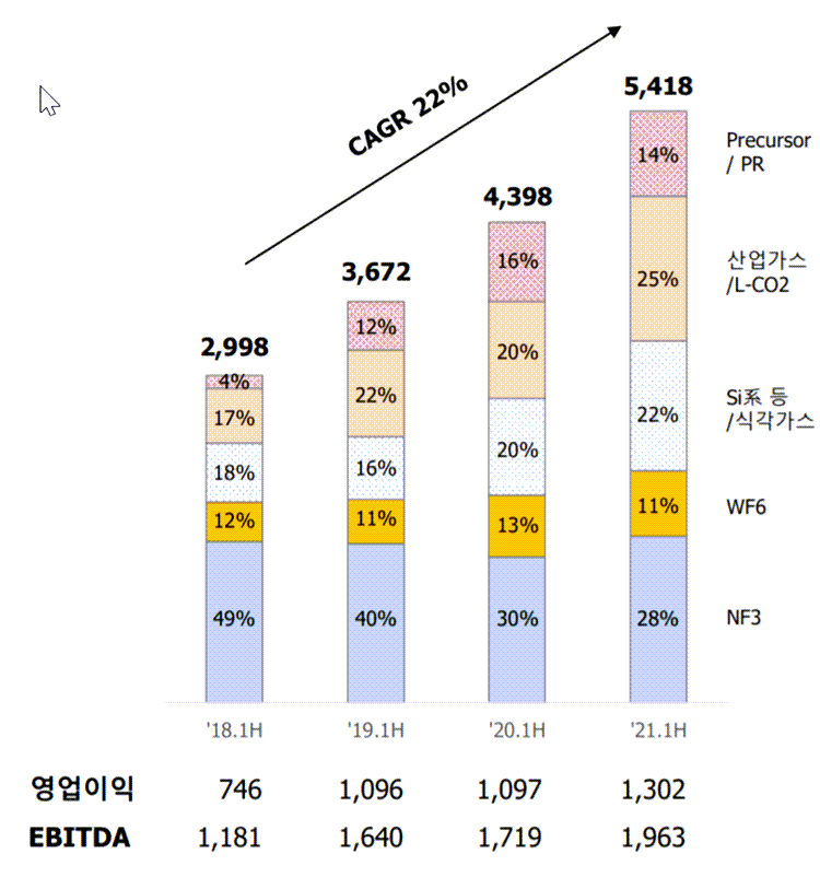 SK머티리얼즈 실적, SK머티리얼즈 사업별 매출 추이( ~ 21년 2분기), Graph by Happist