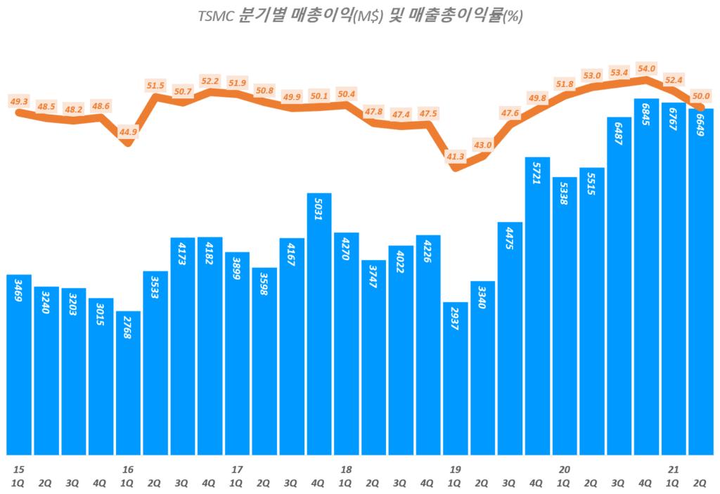 TSMC 실적, 분기별 TSMC 매출총이익 및 매출총이익률 추이( ~ 21년 2분기), TSMC Querterly Gross profit & Gross margin(%), Graph by Happist