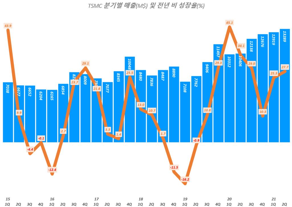 TSMC 실적, 분기별 TSMC 매출 및 전년 비 증가율 추이( ~ 21년 2분기 추정), TSMC Querterly Revenue & YoY growth rate(%), Graph by Happist