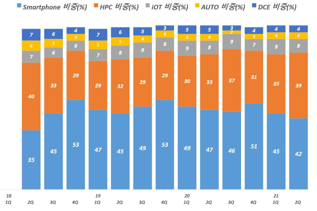 TSMC 실적, 분기별 TSMC 제품별 비중추이( ~ 21년 2분기 추정), TSMC Querterly Revenue by Platform(%), Graph by Happist