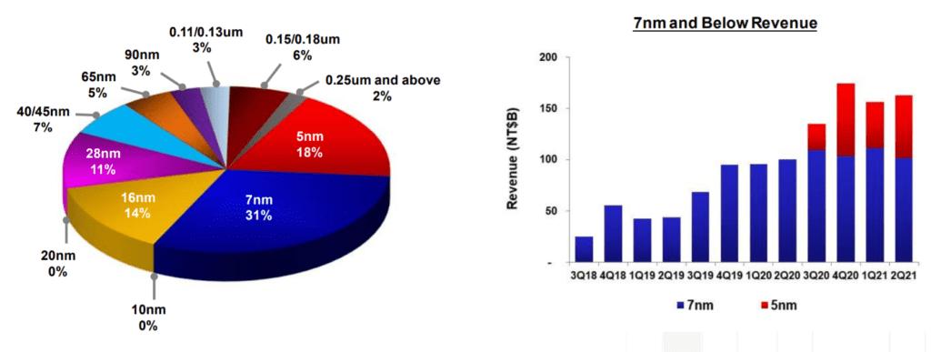TSMC 실적, 21년 2분기 TSMC 제조공정별 매출 비중 추이