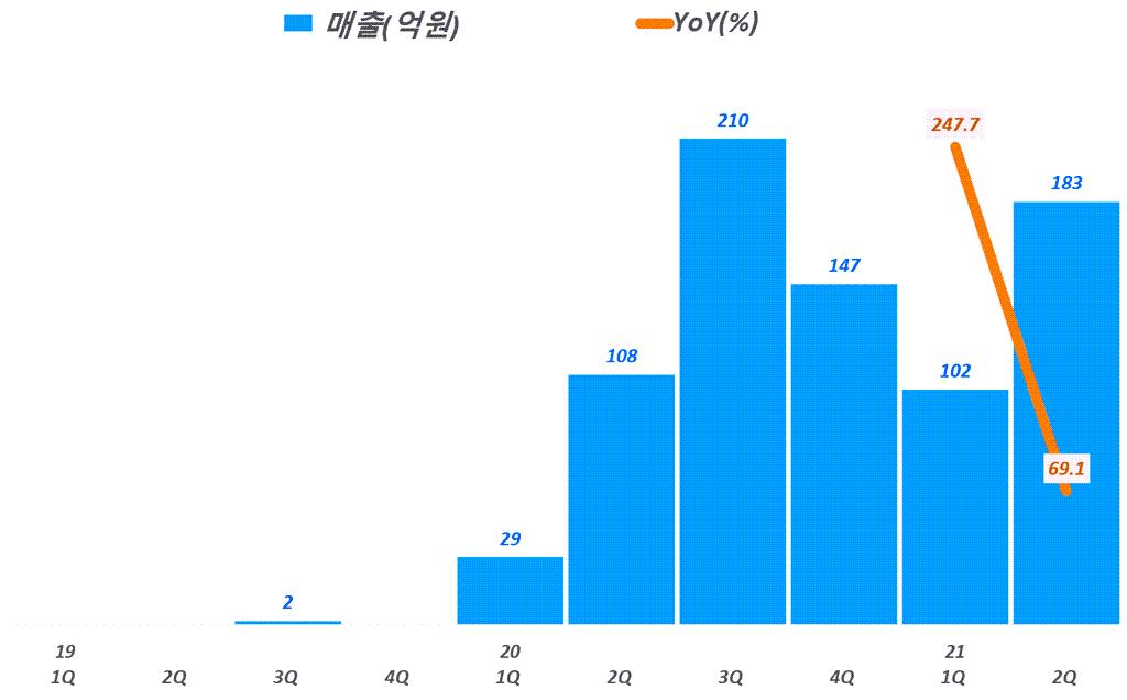 넥스틴 실적, 분기별 넥스틴 매출 추이( ~ 2021년 2분기), Graph by Happist