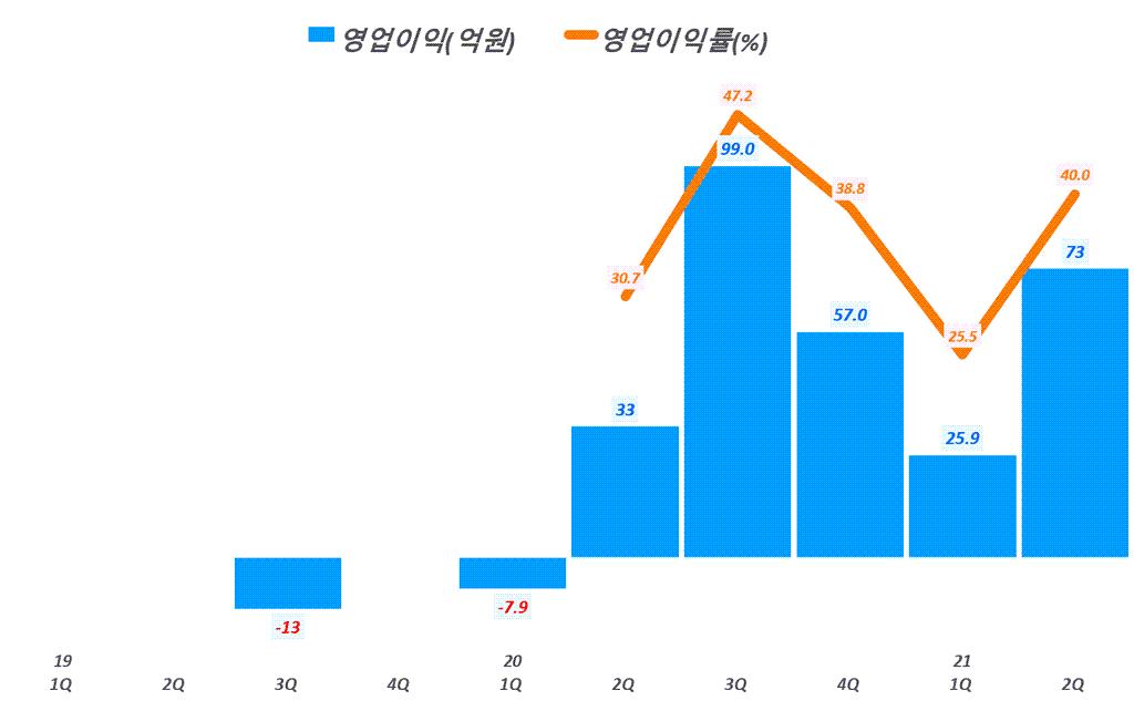 넥스틴 실적, 분기별 넥스틴 영업이익 추이( ~ 2021년 2분기), Graph by Happist