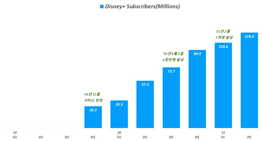 디즈니 실적, 분기별 디즈니플러스 구독자 증가 추이(~ 21년 2분기), Quarterly Disney+ Subscribers, Graph by Happist
