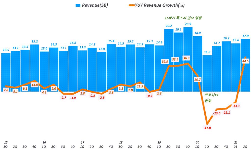 디즈니 실적, 분기별 디즈니 매출 추이( ~ 21년 2분기), 분기명은 캘린더 이어로 환산, Quarterly Disney Revenue trend, Graph by Happist