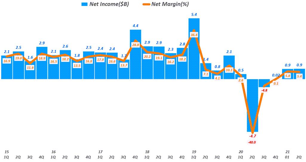 디즈니 실적, 분기별 디즈니 순이익 추이( ~ 21년 2분기), 분기명은 캘린더 이어로 환산, Quarterly Disney Net Profit, Graph by Happist