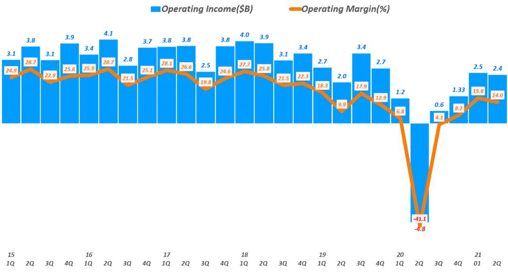 디즈니 실적, 분기별 디즈니 영업이익 추이( ~ 21년 2분기), 분기명은 캘린더 이어로 환산, Quarterly Disney Operating Profit, Graph by Happist
