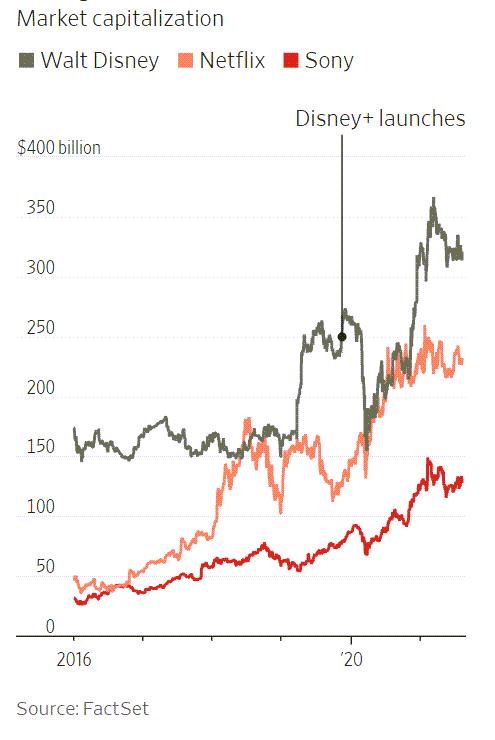 디즈니 vs 넷플릭스 vs 소니 시가총액 추이, Graph from WSJ