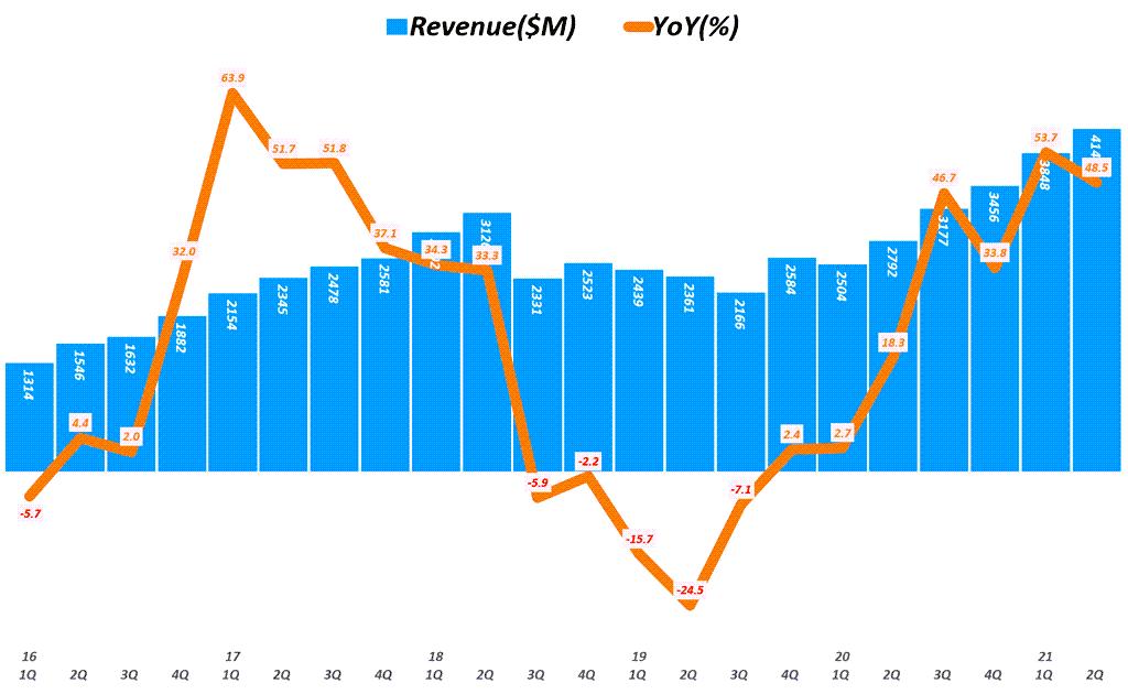 램리서치 실적, 분기별 램리서치 매출 추이( ~ 21년 2분기), Quarterly Lam Research Revenue, Graph by Happist