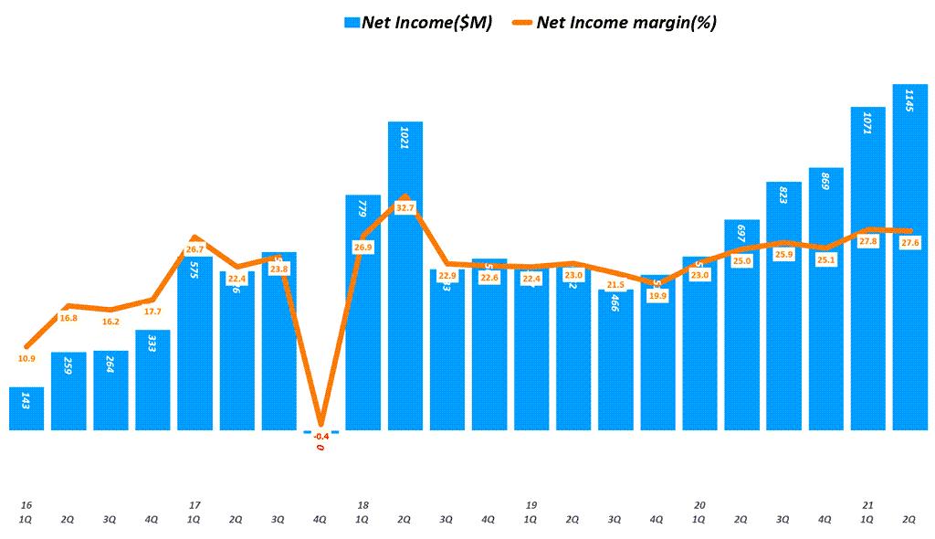 램리서치 실적, 분기별 램리서치 순이익 추이( ~ 21년 2분기), Lam research Quarterly I Net Income, Graph by Happist