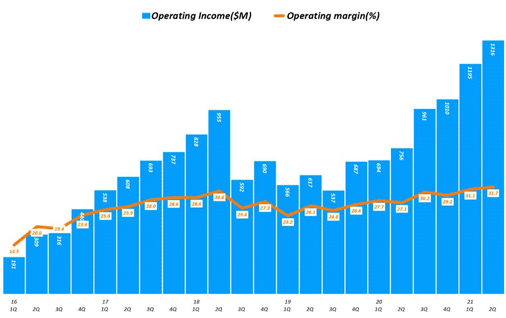 램리서치 실적, 분기별 램리서치 영업이익 추이( ~ 21년 2분기), Lam research Quarterly Iperating Income, Graph by Happist