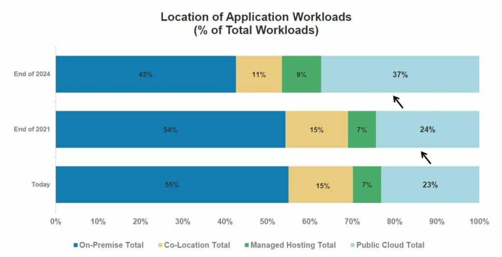 모건 스탠리 CIO 대상 조사 결과 오직 23%만이 클라우드를 통해서 업무 진행 중으로 24년에는 37%까지 늘어날 것으로 예상, Data from Morgan Stanley