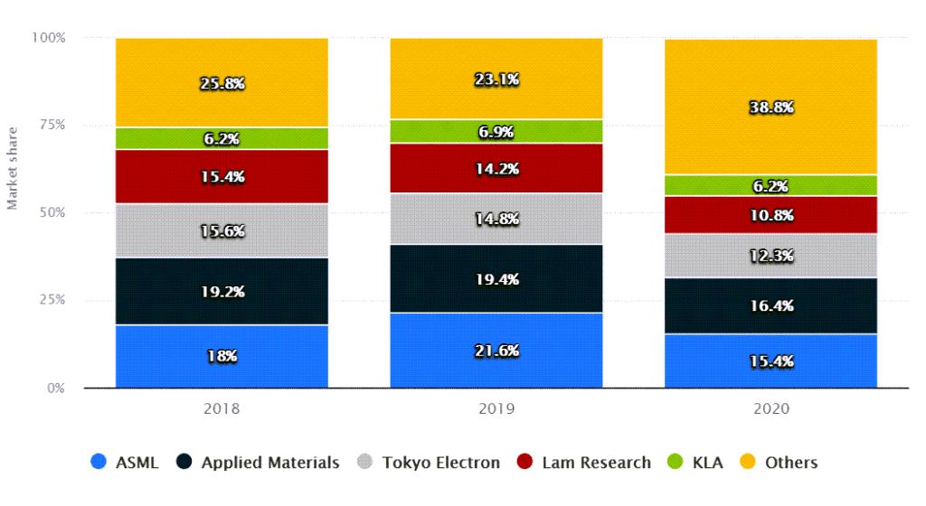 반도체 장비 점유율 추이, Semiconductor wafer front end (WFE) equipment market share worldwide from 2018 to 2020, by supplierㅡ Graph by Statista