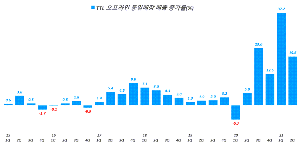 베스트바이 실적, 분기별 베스트바이 동일 매장 매출 증가율 추이( ~ 22년 2분기),  BBY Enterprise comparable sales % change, Graph by Happist