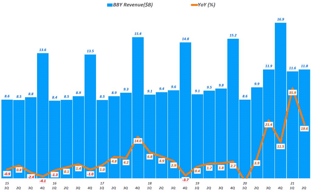 베스트바이 실적, 분기별 베스트바이 매출 추이( ~ 21년 2분기),  BBY Revenue & YoY growth rate(%), Graph by Happist