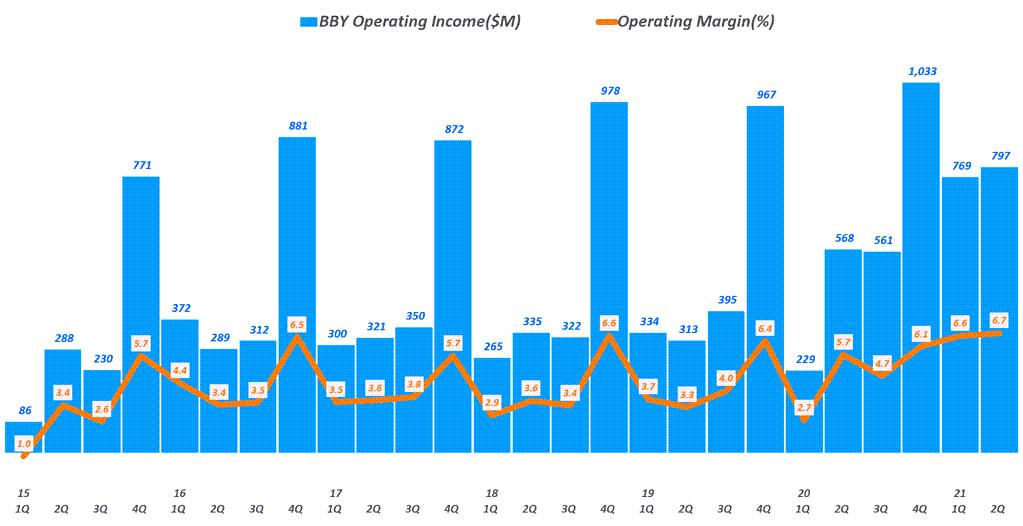 베스트바이 실적, 분기별 베스트바이 영업이익 추이( ~ 21년 2분기),  BBY Operating Income & Operating Income margin(%), Graph by Happist