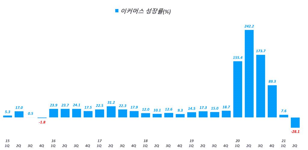 베스트바이 실적, 분기별 베스트바이 이커머스 성장률 추이( ~ 21년 2분기),  BBY ecommerce growth rate(%), Graph by Happist
