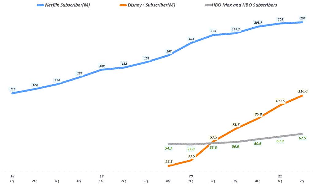 분기별 넷플릭스 구독자 vs 디즈니플러스 구족자 vs HBO Max 구독자 추이, Graph by Happist