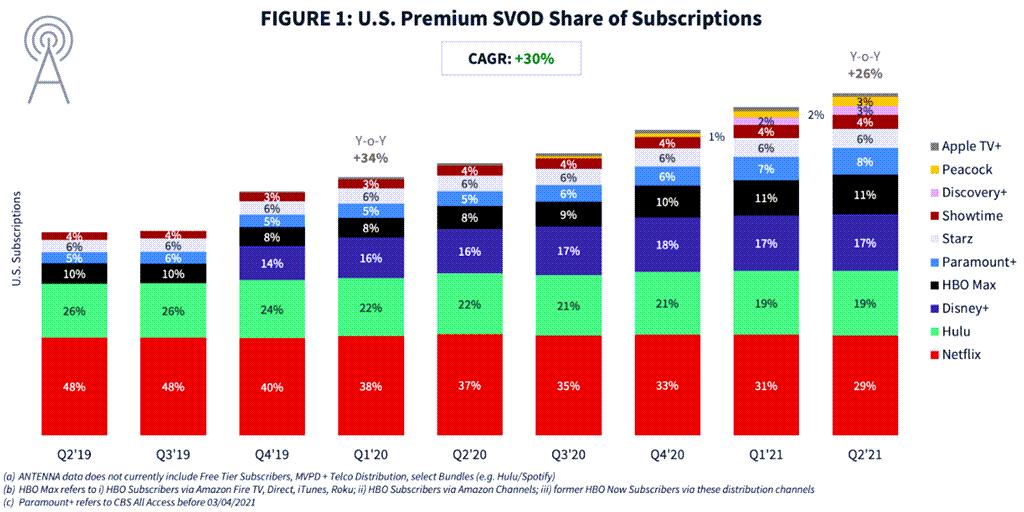 분기별 미국 스트리밍 점유율 추이, US Premium SVOD Subscription Trend by Antenna