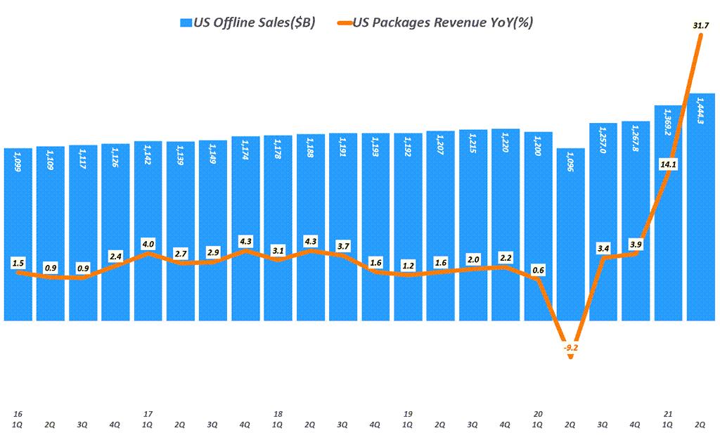 분기별 미국 오프라인 판매 추이( ~ 21년 2분기), Data from Uniteed Status Cenus Bureau, Graph by Happist