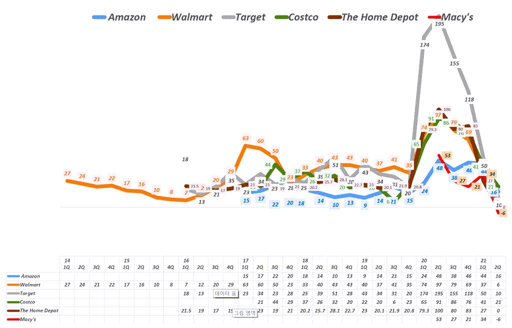 분기별 미국 유통업체별 이커머스 증가율 추이. Quarterly US retailer's eCommerce growth(%), Graph by Happist