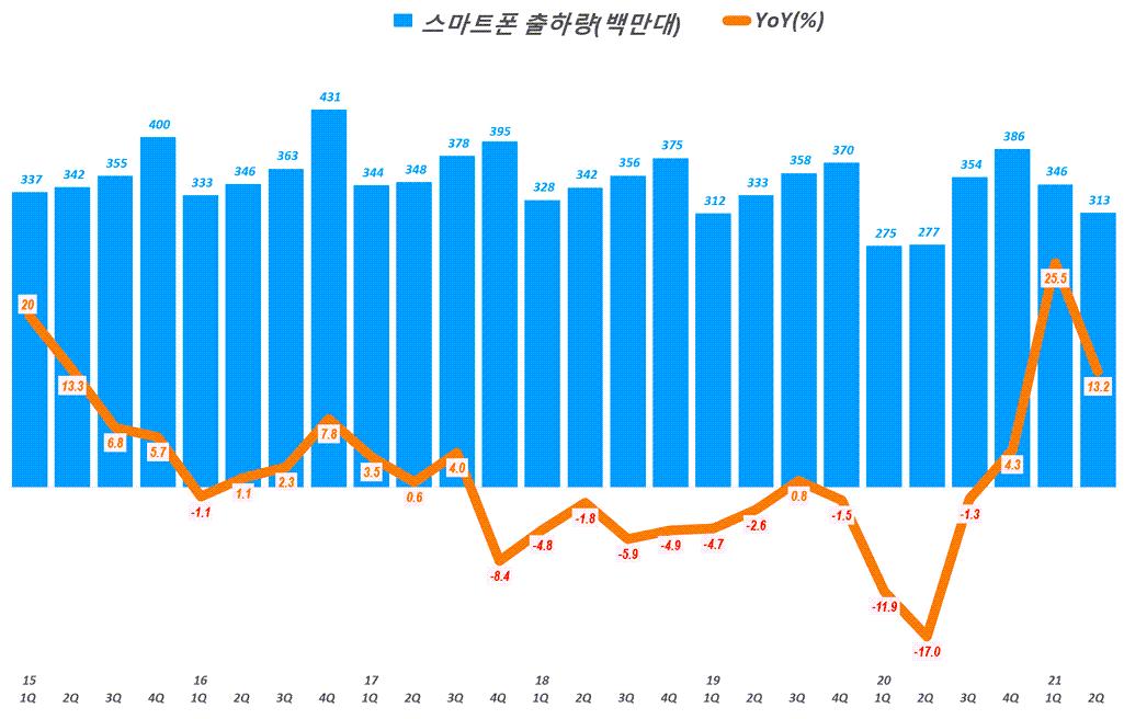 스마트폰 수요. 분기별 스마트폰 출하량 추이( ~ 21년 2분기), Quarterly smart phone shipment trend, Graph by Happist