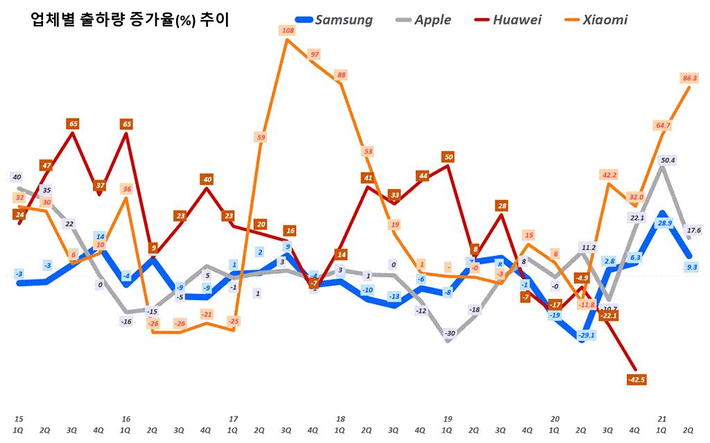 스마트폰 수요. 업체별 스마트폰 출하량 추이( ~ 21년 2분기), Quarterly smart phone shipment trend per Bender, Graph by Happist