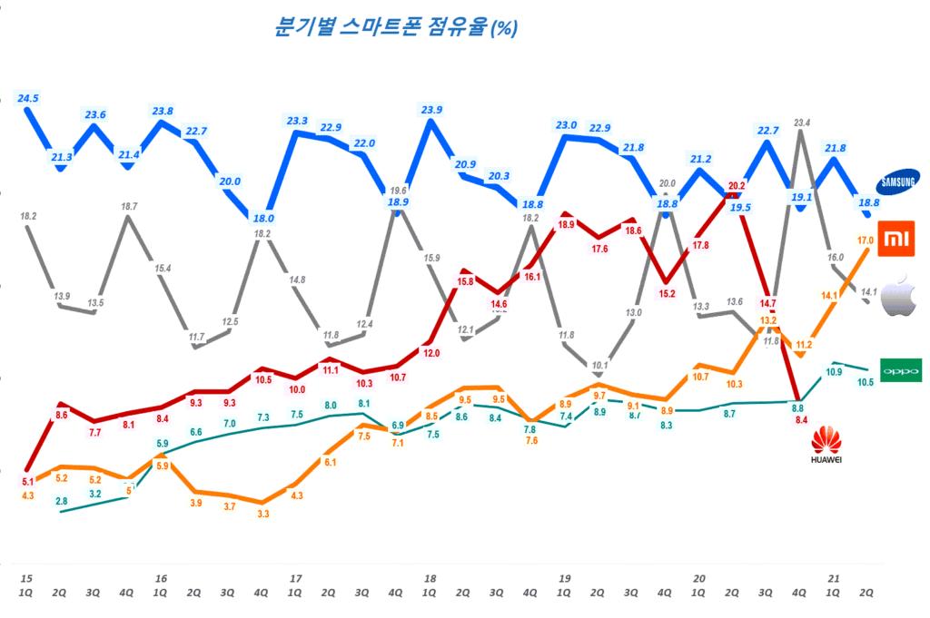스마트폰 점유율, 분기별 스마트폰 시장 점유율 추이( ~ 21년 2분기),  Smartphone Market share trend, Data Source - IDC, Graph by Happist