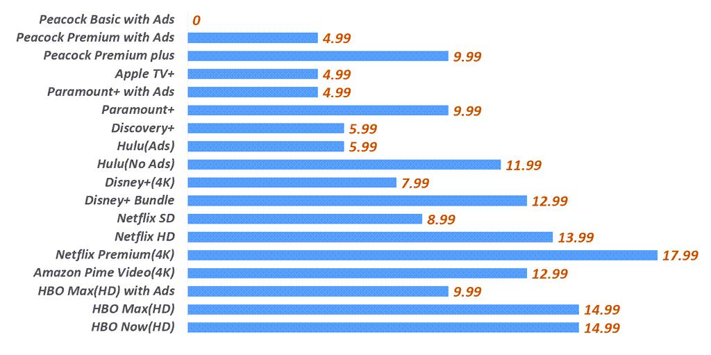 스트리밍 서비스 가격 비교, Streaming service price comparision, Graph by Happist