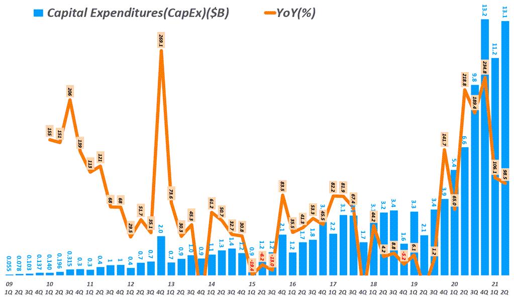 아마존 실적, 분기별 아마존 자본 투자(CAPEX, Capital expenditures) 추이 ( ~ 2021년 2분기), Quarterly Amazon CAPEX, Capital expenditures, Graph by Happist