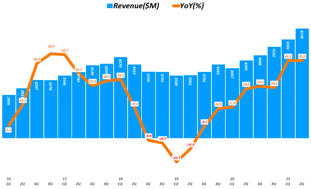 어플라이드 머티리얼즈 실적, 분기별 어플라이드 머트리얼즈 매출 추이( ~ 2021년 2분기), Quarterly Applied Materials Revenue, Graph by Happist