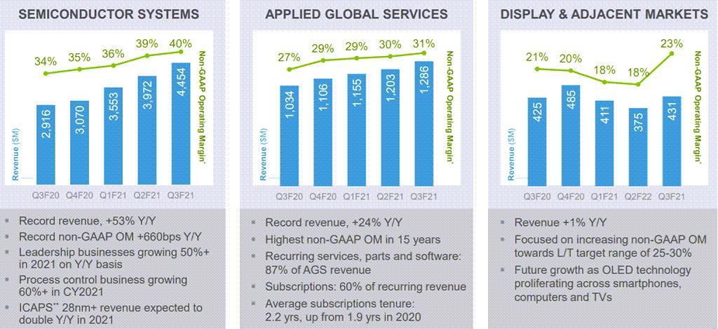 어플라이드 머티리얼즈 실적, 분기별 어플라이드 머트리얼즈 세그먼트별 매출 추이( ~ 2021년 2분기), Quarterly Applied Materials Revenue of Segments, Graph by Happist