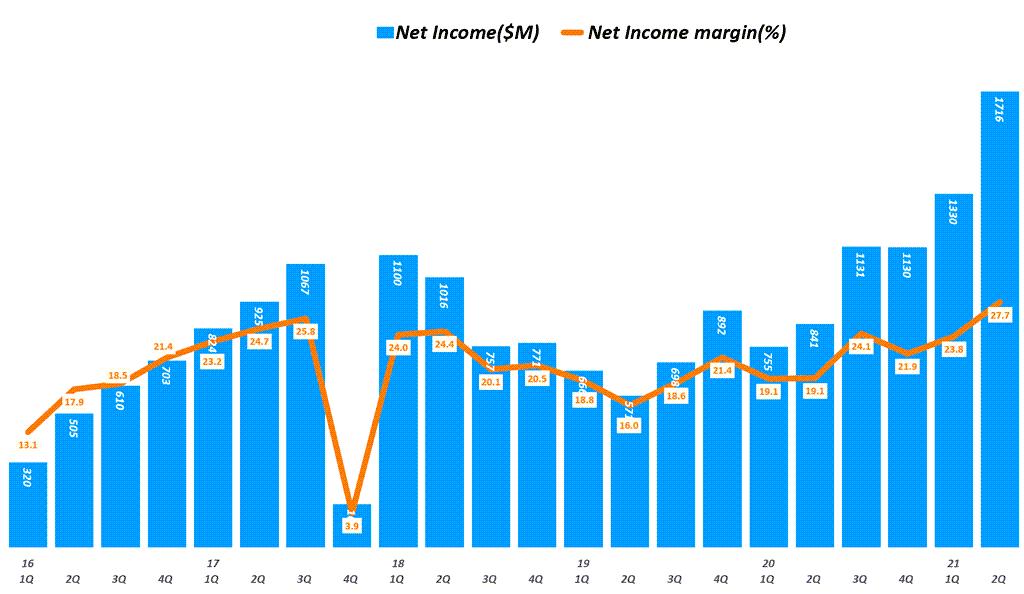 어플라이드 머티리얼즈 실적, 분기별 어플라이드 머트리얼즈 순이익 추이( ~ 2021년 2분기), Quarterly Applied Materials Net Income, Graph by Happist