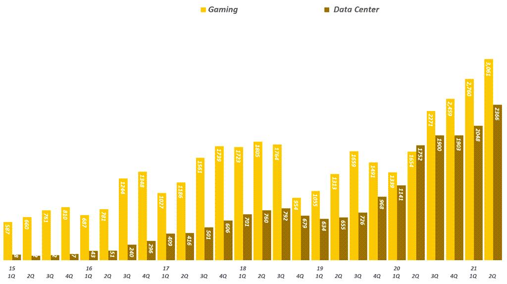 엔비디아 실적, 분기별 엔비디아 게이밍과 데이타센터 매출 추이( ~ 21년 2분기), Graph by Happist