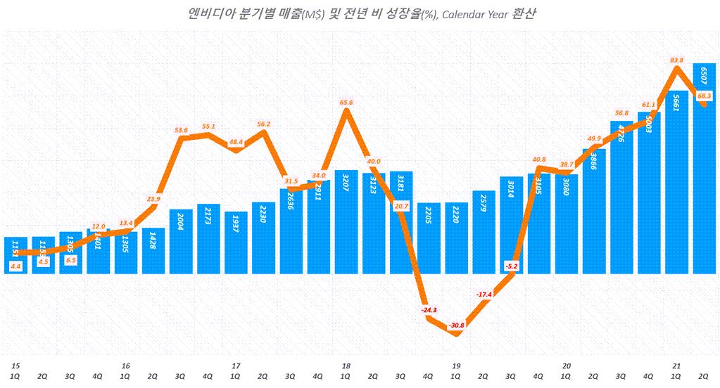 엔비디아 실적, 분기별 엔비디아 매출 추이( ~ 21년 2분기), Quarterly NVIDIA Revenue, Graph by Happist