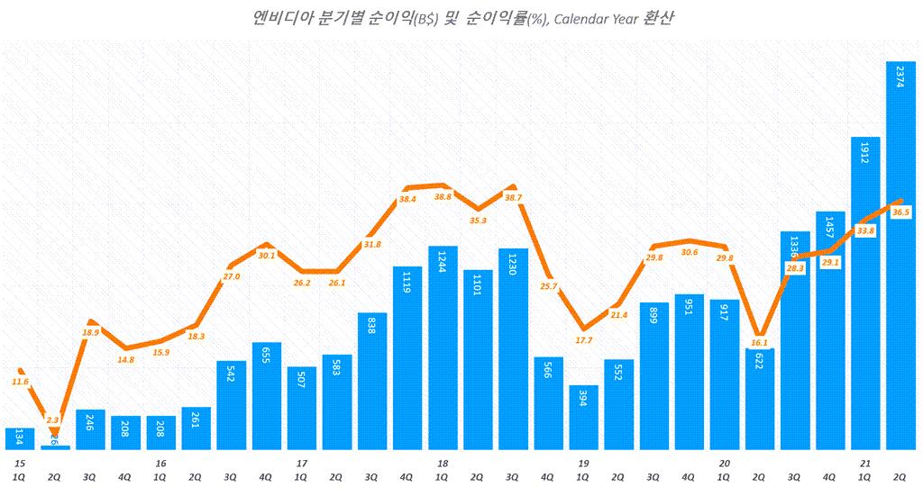 엔비디아 실적, 분기별 엔비디아 순이익 추이( ~ 21년 2분기), Quarterly NVIDIA net Incom, Graph by Happist